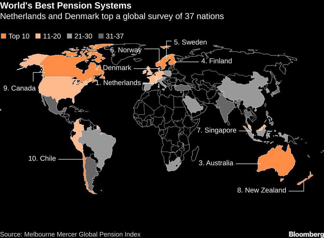 全球最佳退休年金體制排名一覽。 圖/擷自彭博