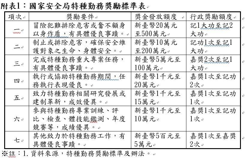 國安局特種勤務獎勵標準表。資料來源/立法院預算中心