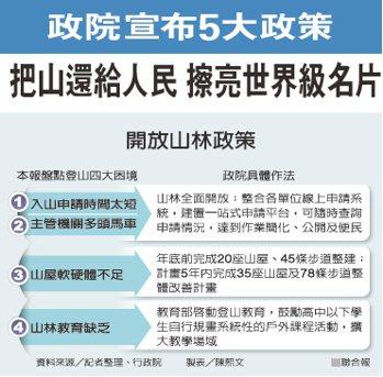 政院宣布5大政策把山還給人民 擦亮世界級名片 製表/陳熙文