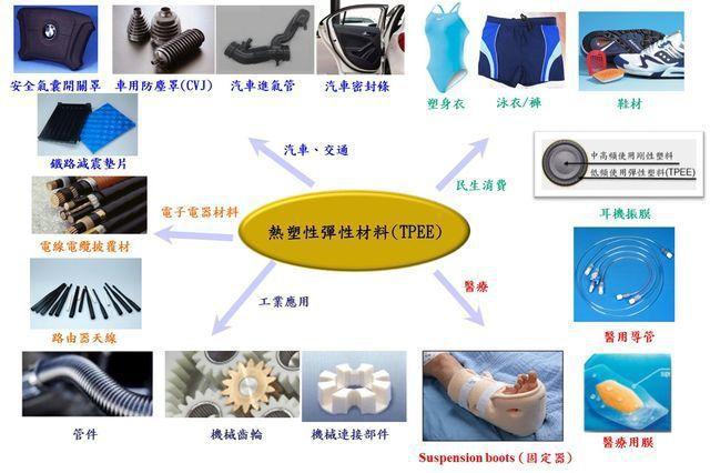 TPEE的應用產品。 工業局/提供