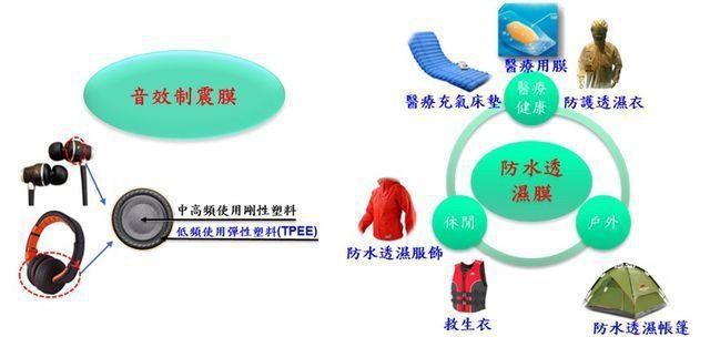 TPEE薄膜的應用產品。 工業局/提供