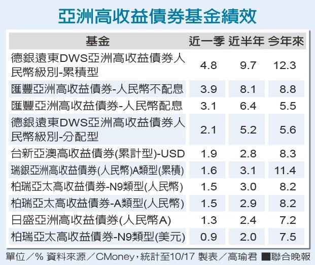 亞洲高收益債券基金績效。