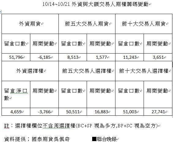 10/14~10/21外資與大額交易人期權籌碼變動 資料來源:吳佩奇