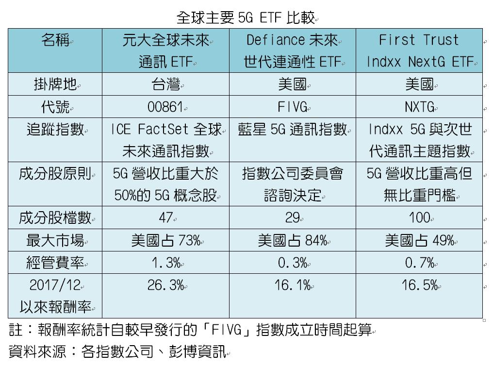 主要5G ETF比較