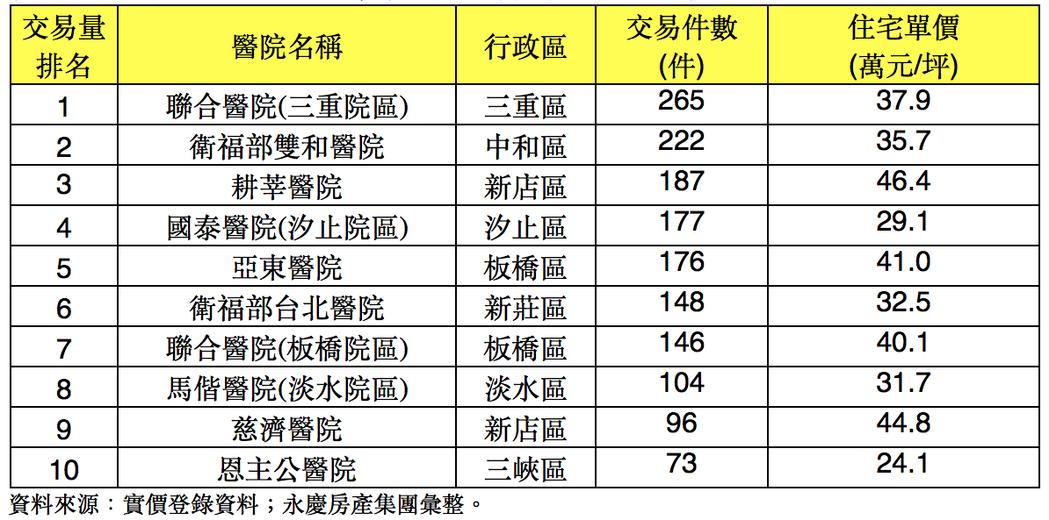 1~8月新北市醫學中心與區域醫院周邊住宅價量表。圖/永慶房屋提供