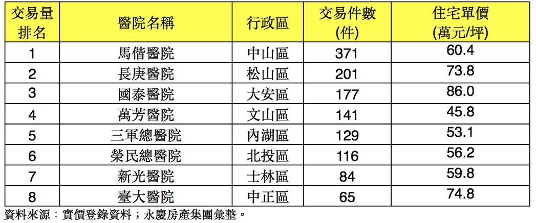 1~8月北市醫學中心周邊住宅價量表。圖/永慶房屋提供