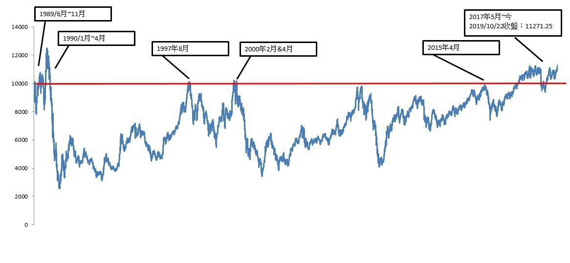 台股史上萬點行情。資料來源:CMoney