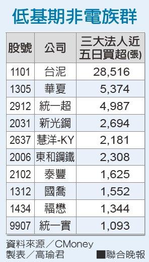 低基期非電族群資料來源/CMoney 製表/高瑜君