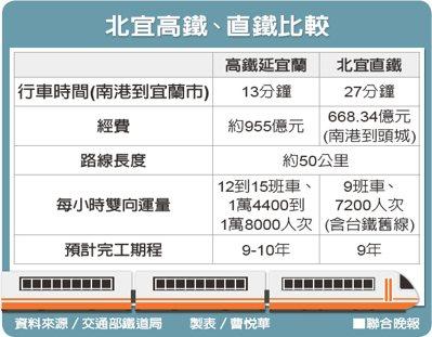 北宜高鐵、直鐵比較資料來源/交通部鐵道局 製表/曹悅華