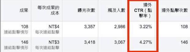 lihi使用者親身實測點擊率提升。 黃聖閔/提供