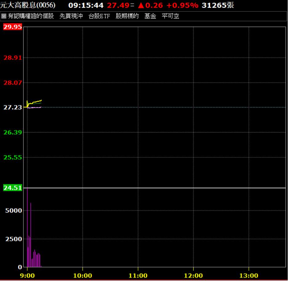 台股23日拉回,無礙元大高股息啟動填息之路。 圖/券商軟體