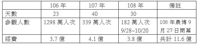 首位質詢的國民黨市議員黃敬平秀出3年來農博參觀人次與經費,3年總共花了11.6億...