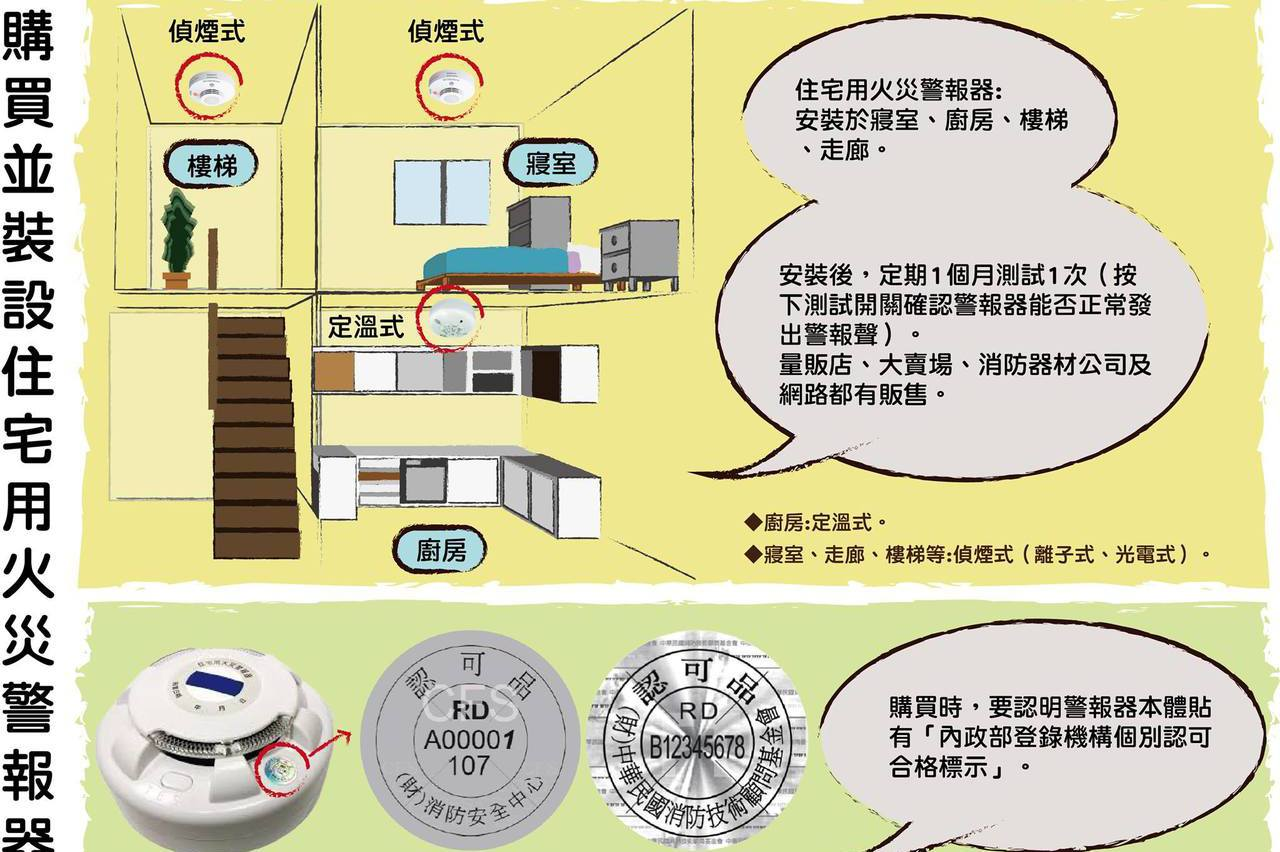 有裝有保庇 台南消防局:住警器是深夜的守護者