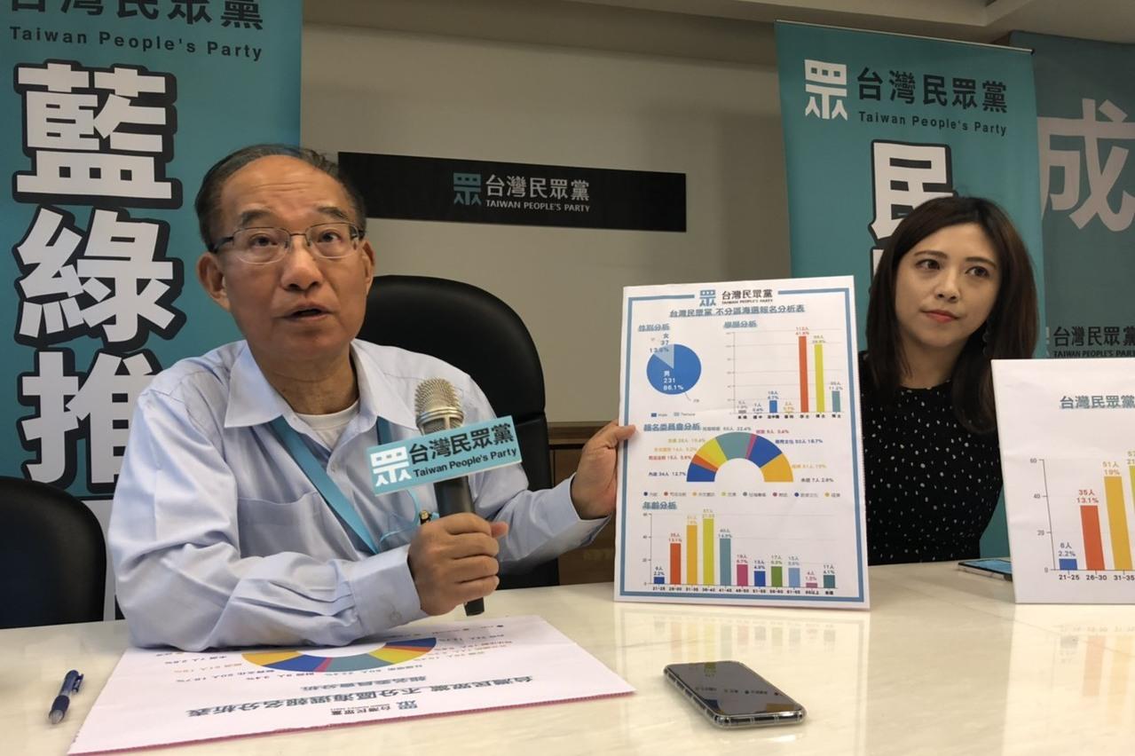 不分區海選268人報名 民眾黨:最快10月底公布名單