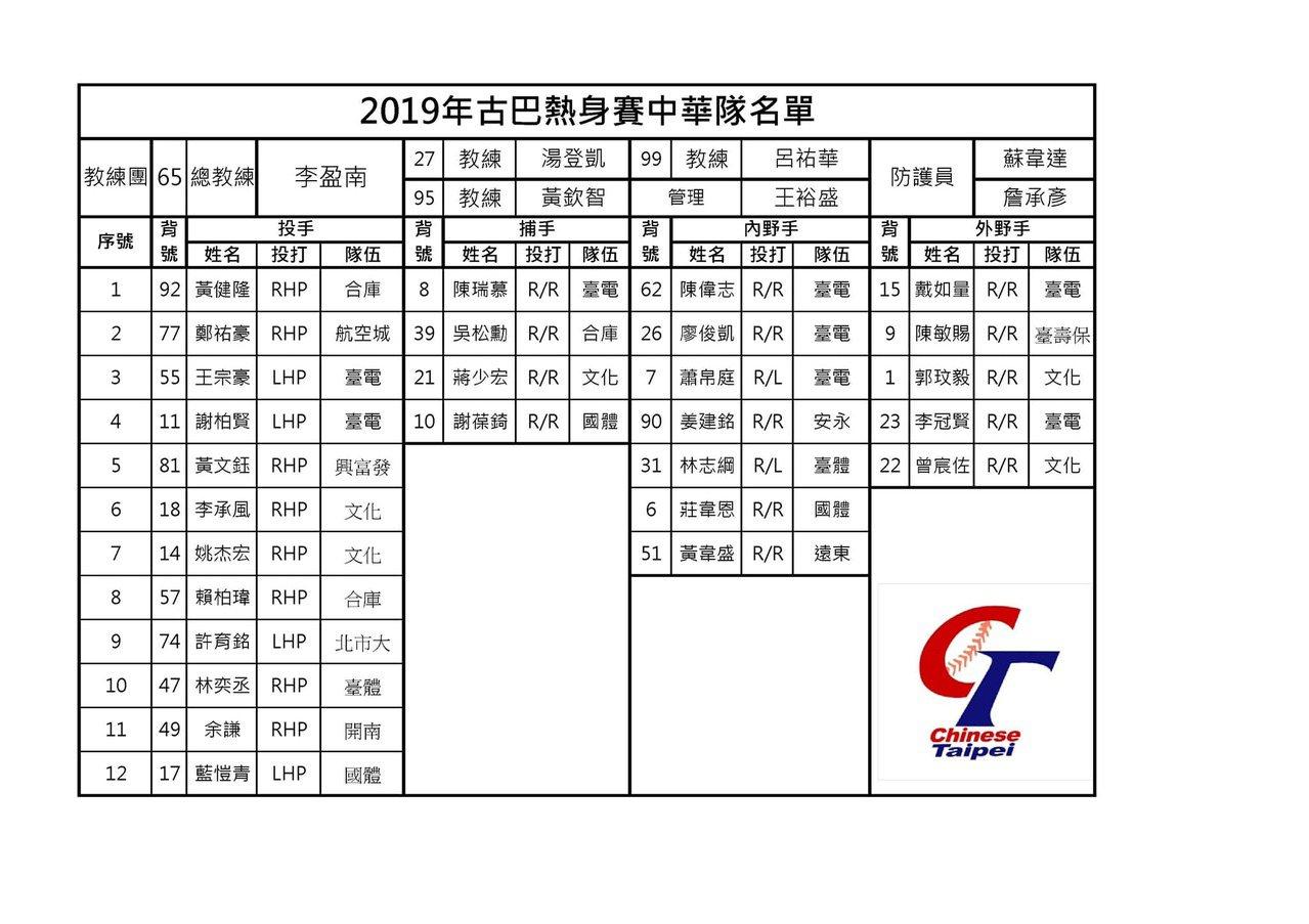 古巴來台熱身賽,業餘中華隊名單。