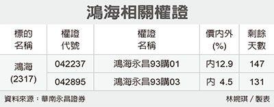 全民權證/鴻海 二檔有潛利