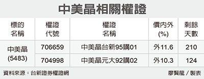 全民權證/中美晶 挑長天期