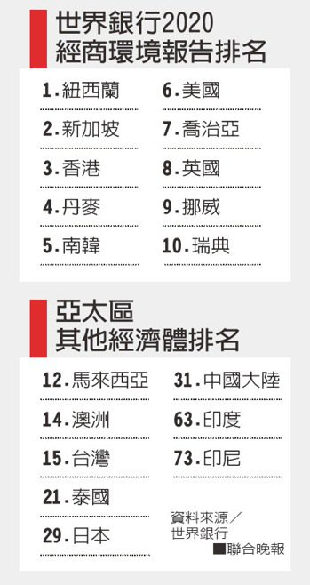 世界銀行2020經商環境報告排名-亞太區其他經濟體排名。資料來源/世界銀...