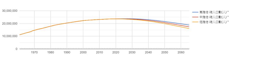 臺灣人口總數發展及推估。 資料來源/國家發展委員會