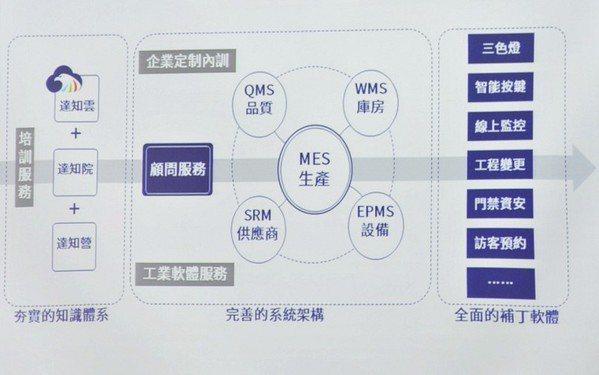 圖4 : 友達光電2018年在中國大陸成立「達智匯」工業智能製造公司,將多年來在...