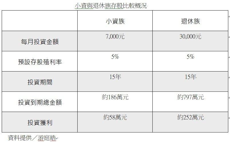 小資族與退休族存股試算比較表
