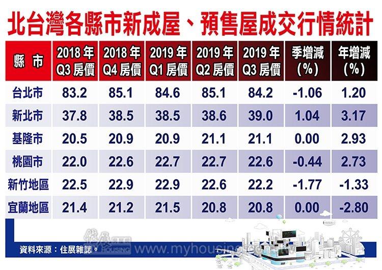 北台灣各縣市新成屋、預售屋成交統計表。圖/住展雜誌提供