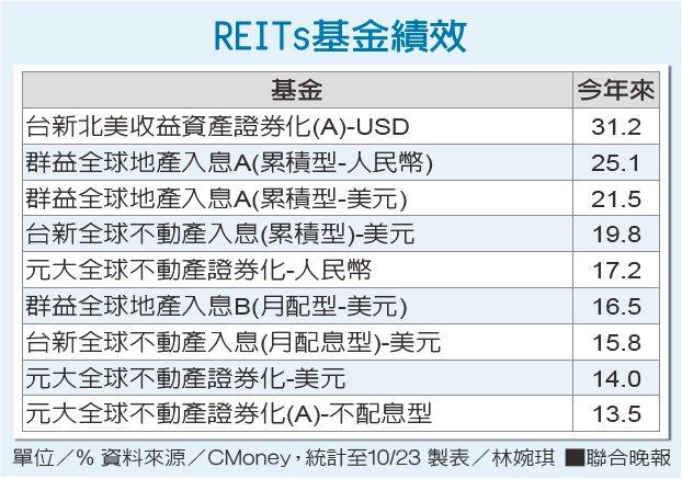 REITs基金績效 單位/% 資料來源/CMoney 製表/林婉琪