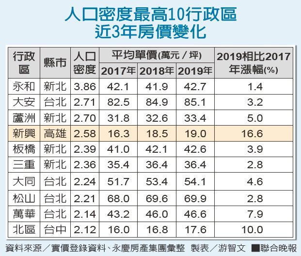 人口密度最高10行政區 近3年房價變化 資料來源/實價登錄資料、永慶房產集團...