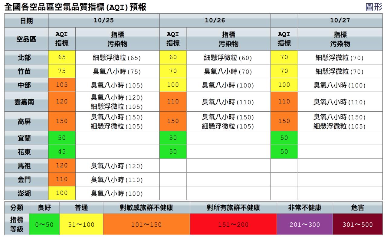 雲嘉南高屏空品連續三天達到橘色提醒等級。圖/取自空品監測網