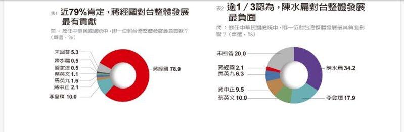 企業主眼中最有貢獻的台灣總統排名。圖/遠見提供