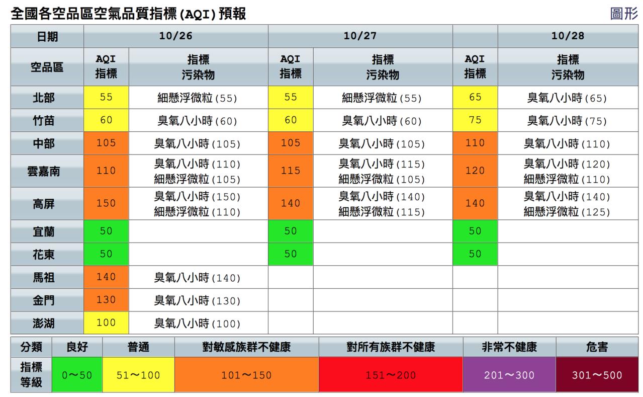 中部雲嘉南高屏連三天空品達到橘色提醒等級。圖/取自空品監測網