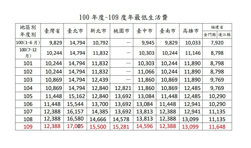 我國100年度至109度年最低生活費變動情形一覽。 圖/衛福部社工司提供