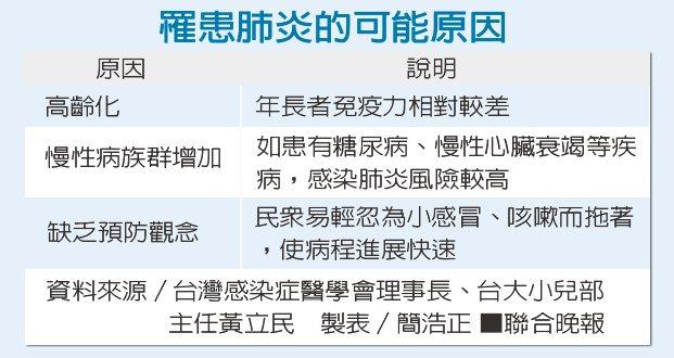 罹患肺炎的可能原因資料來源/台灣感染症醫學會理事長、台大小兒部主任黃立民 製...