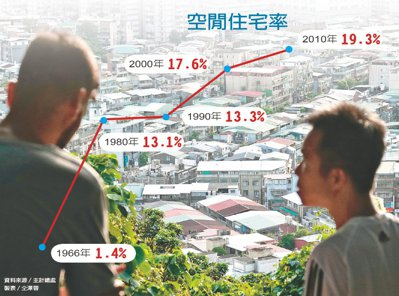 空閒住宅率。資料來源/主計總處 製表/仝澤蓉