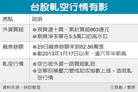 台股軋空行情有影 圖/經濟日報提供
