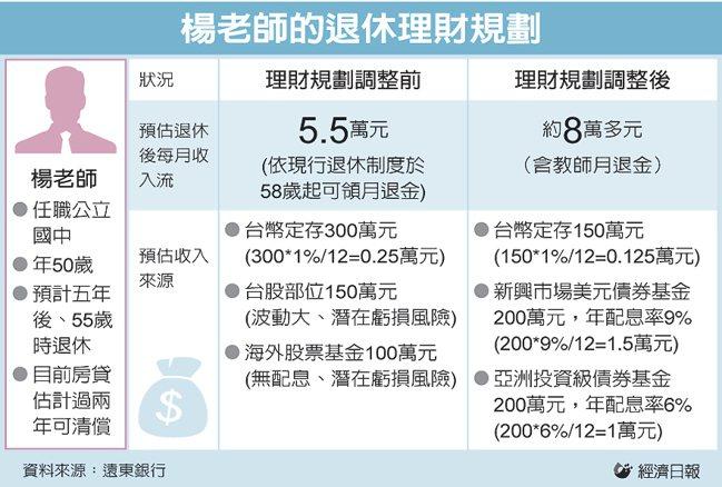 楊老師的退休理財規劃 圖/經濟日報提供