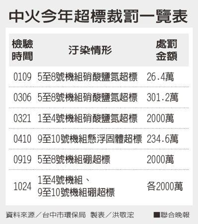 中火今年超標裁罰一覽表。資料來源/台中市環保局 製表/洪敬浤