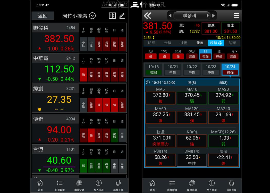 三竹股市APP3.0版本近期更新上線,全新「大字報價&趨勢健檢」介面以及個股「趨...
