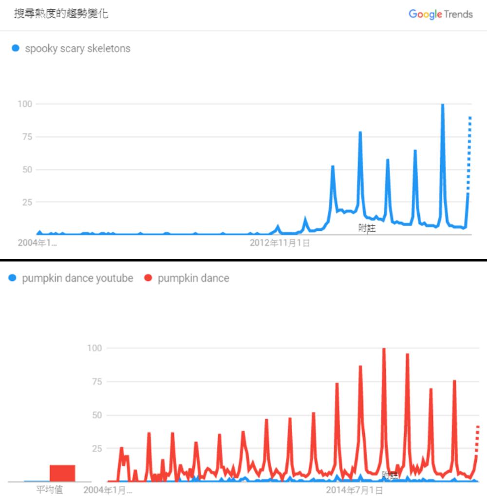 看看這有明顯週期性的google trends