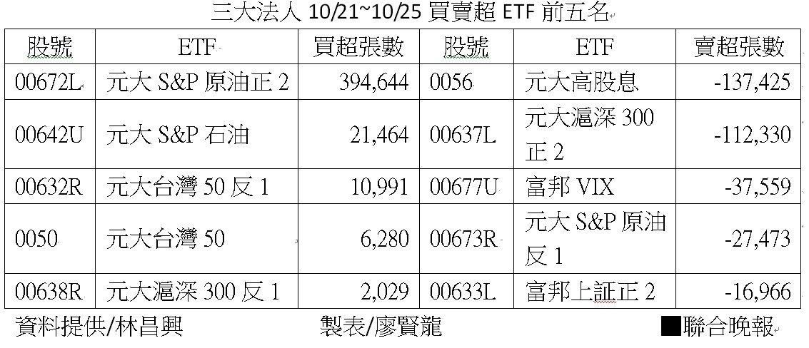 三大法人10月21~25日買賣超ETF前五名 資料來源:林昌興