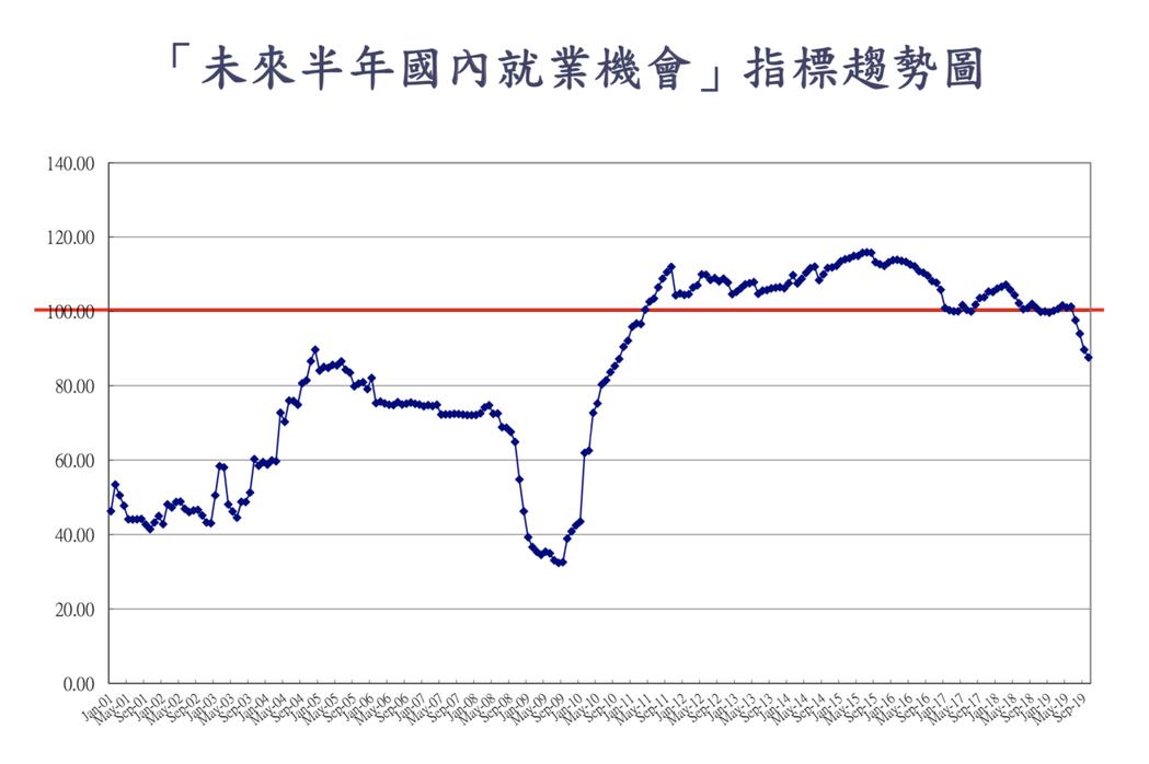 至於「未來半年國內就業機會」,跌至87.6點,九年來的新低。吳大任指出,該指標在...
