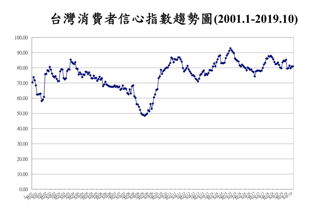 中央大學台經中心今(28)日公布10月消費者信心指數(CCI)調查的總數微幅上升...