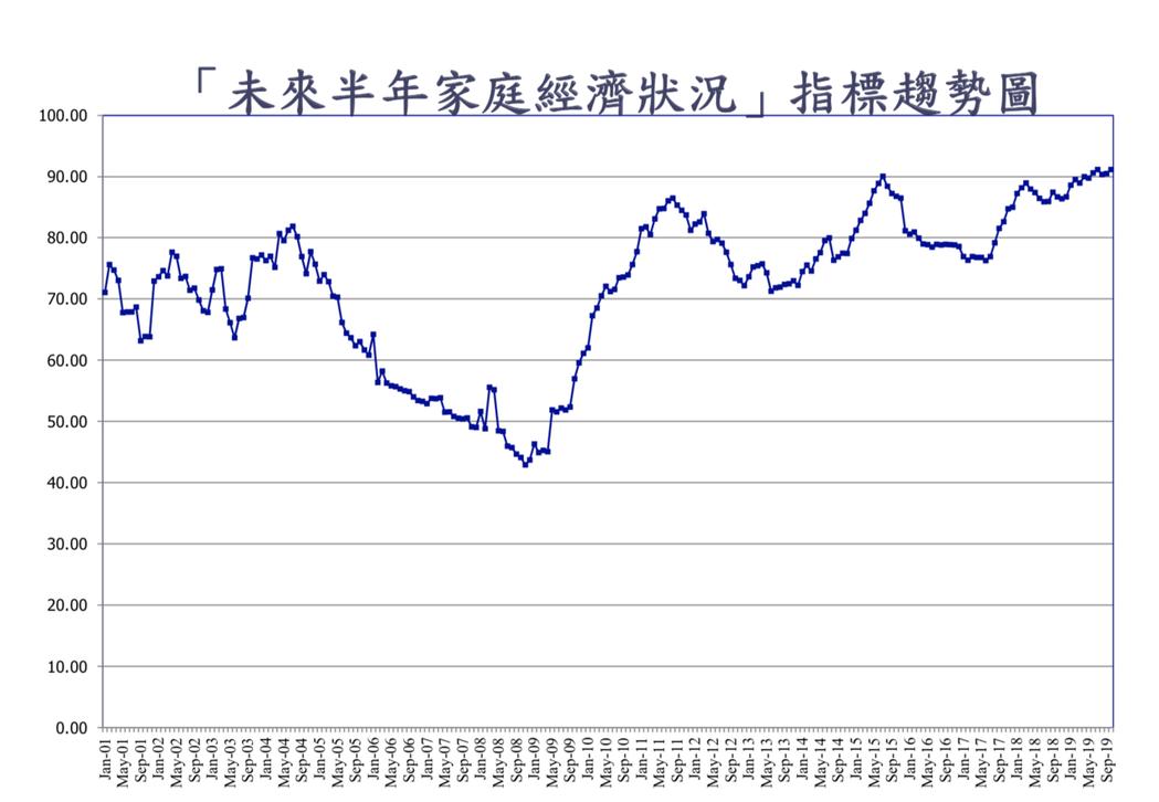 值得注意的是,「家庭經濟狀況」指標雖然僅微幅上升0.65點,但指數達91.15點...