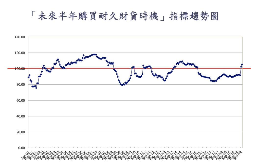 中央大學台經中心執行長吳大任說,上升幅度最多的指標是「未來半年購買耐久性財貨時機...