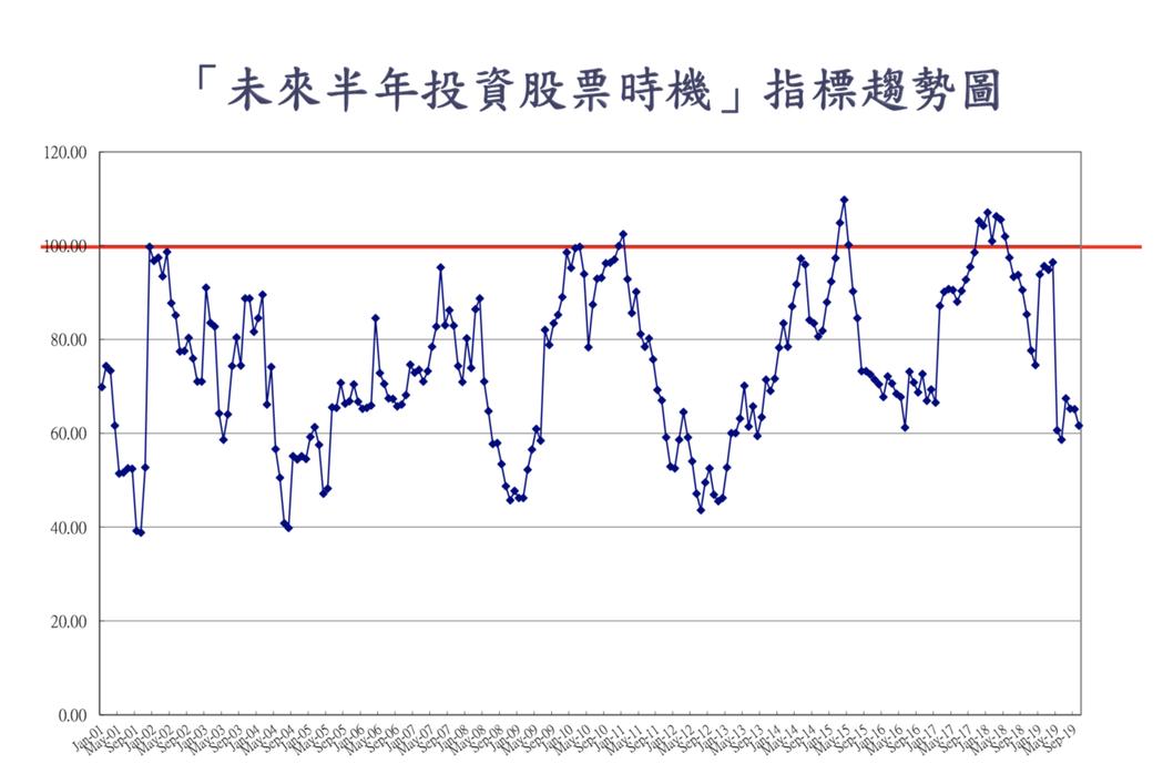 下降幅度最多的指標為「未來半年投資股票信心」,下降3.5點至61.6點,吳大任表...