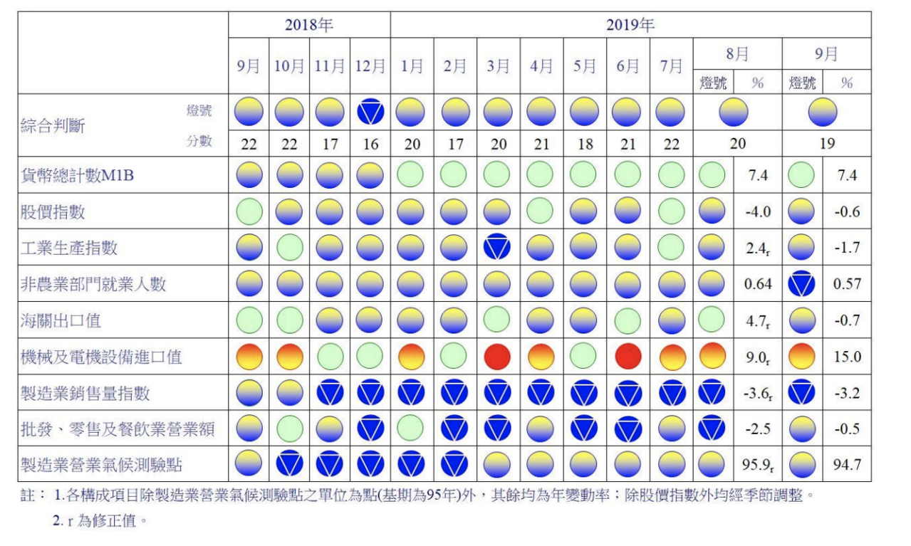國家發展委員會今(28)日將公布9月景氣對策信號為19分,較8月減少1分,景氣燈...