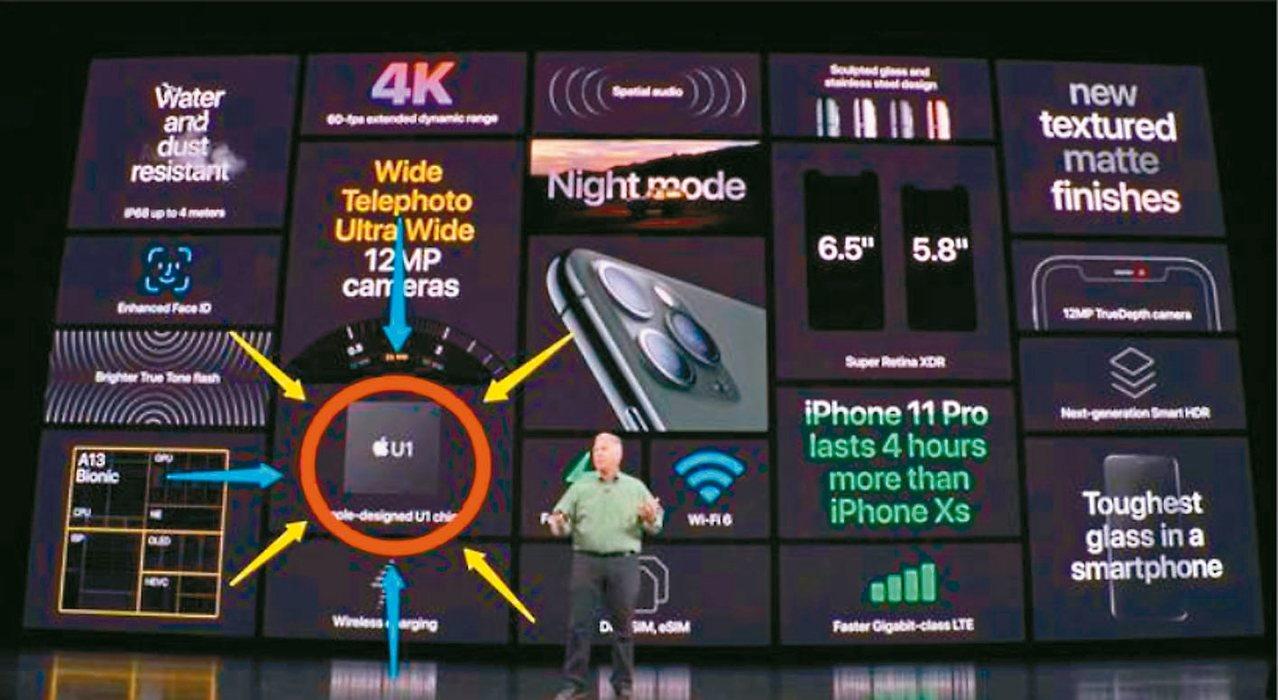 蘋果iPhone 11為全球首款導入超寬頻技術(UWB)的智慧型手機,引動市場關...