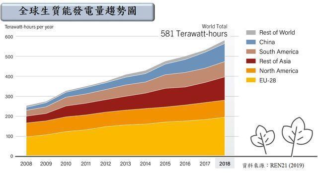 全球生質能發電趨勢圖。 工業局/提供