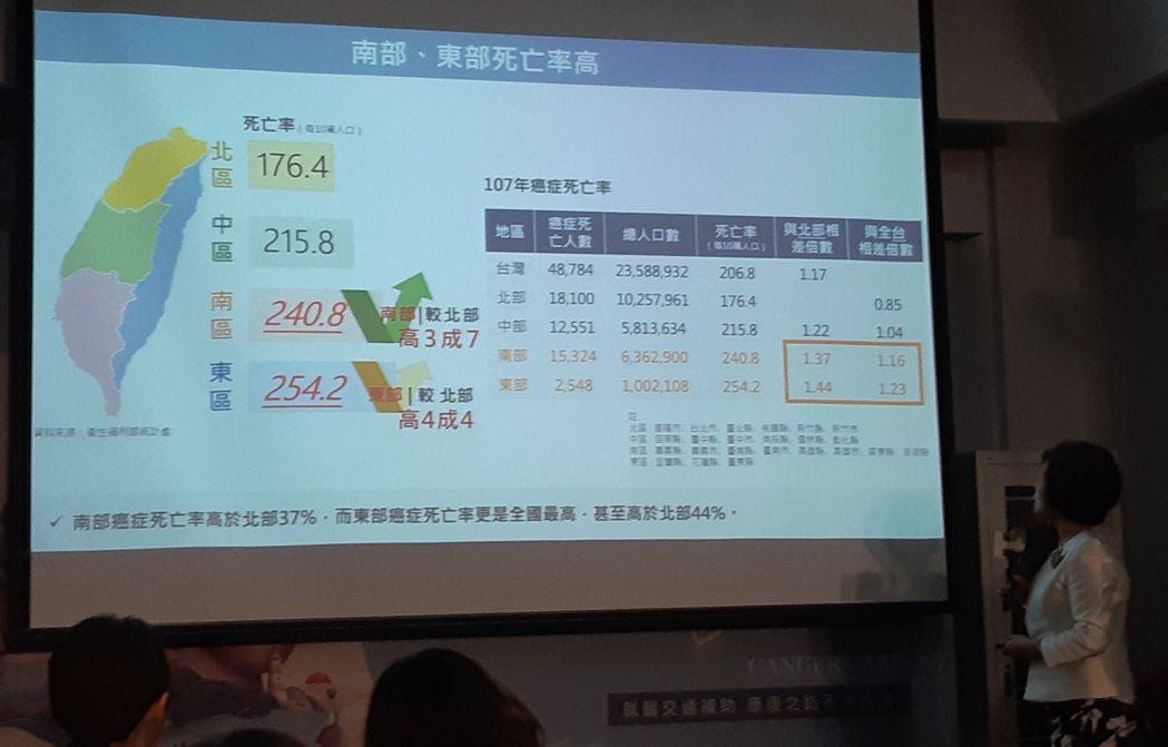 台灣癌症基金會副執行長蔡麗娟表示,南部癌症死亡率較北部高37%,東部癌症死亡率較...