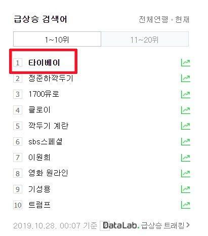 南韓名廚來台節目播出後,「타이베이(台北)」一度登上Naver搜尋排行榜第一名。...